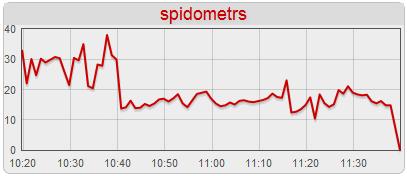 Spidometrs
